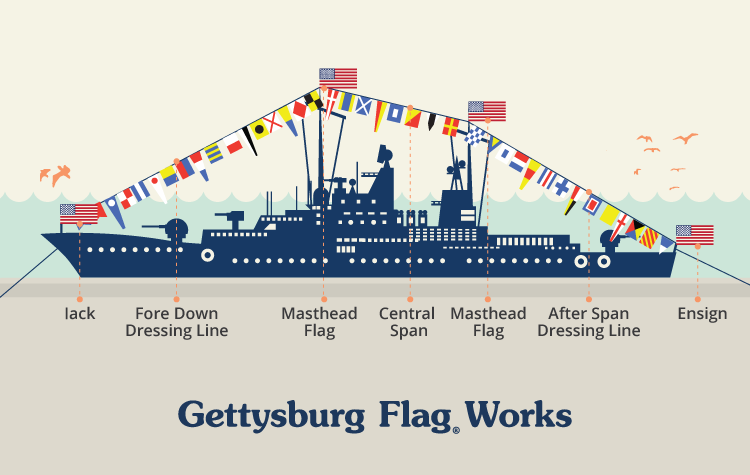 Dressing Ship With Nautical Flags Gettysburg Flag Works