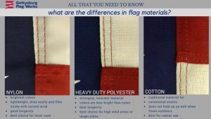flag material diagram showing information about cotton, polyester and nylon flags