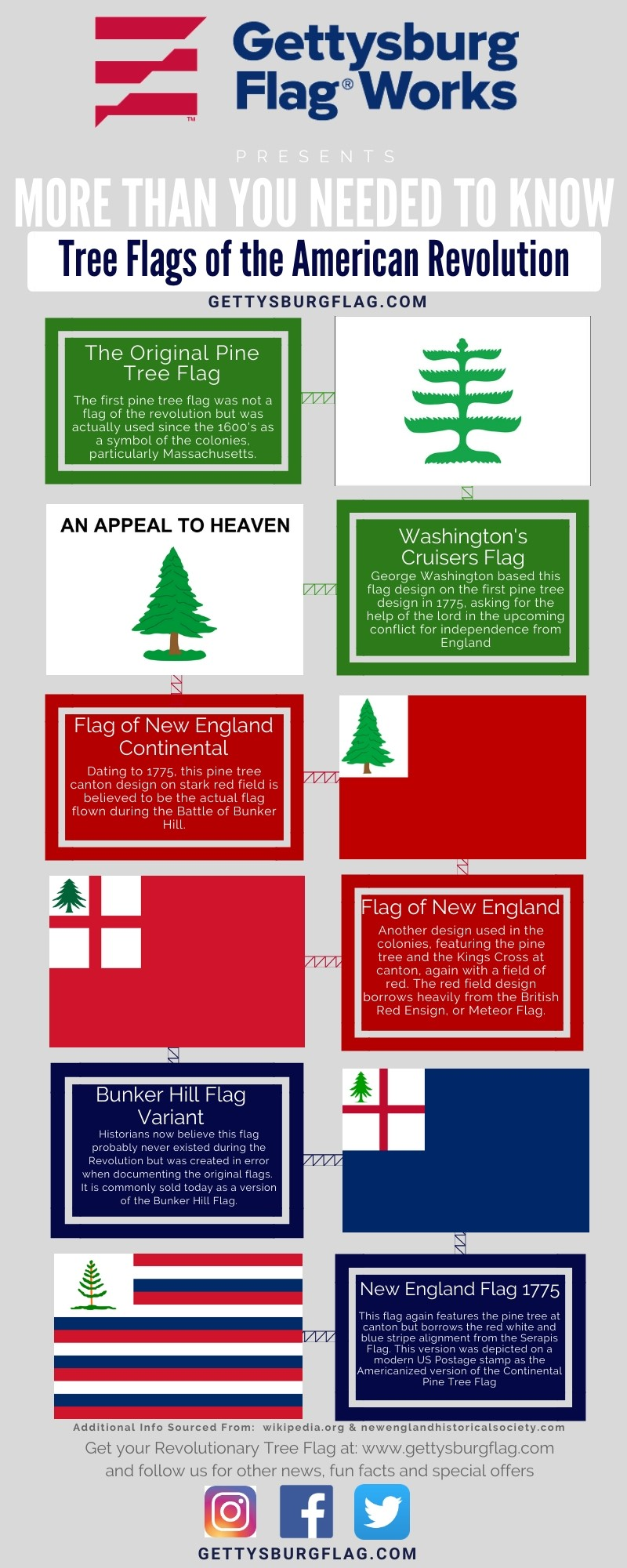 Infographic: Tree Flags of the American Revolution