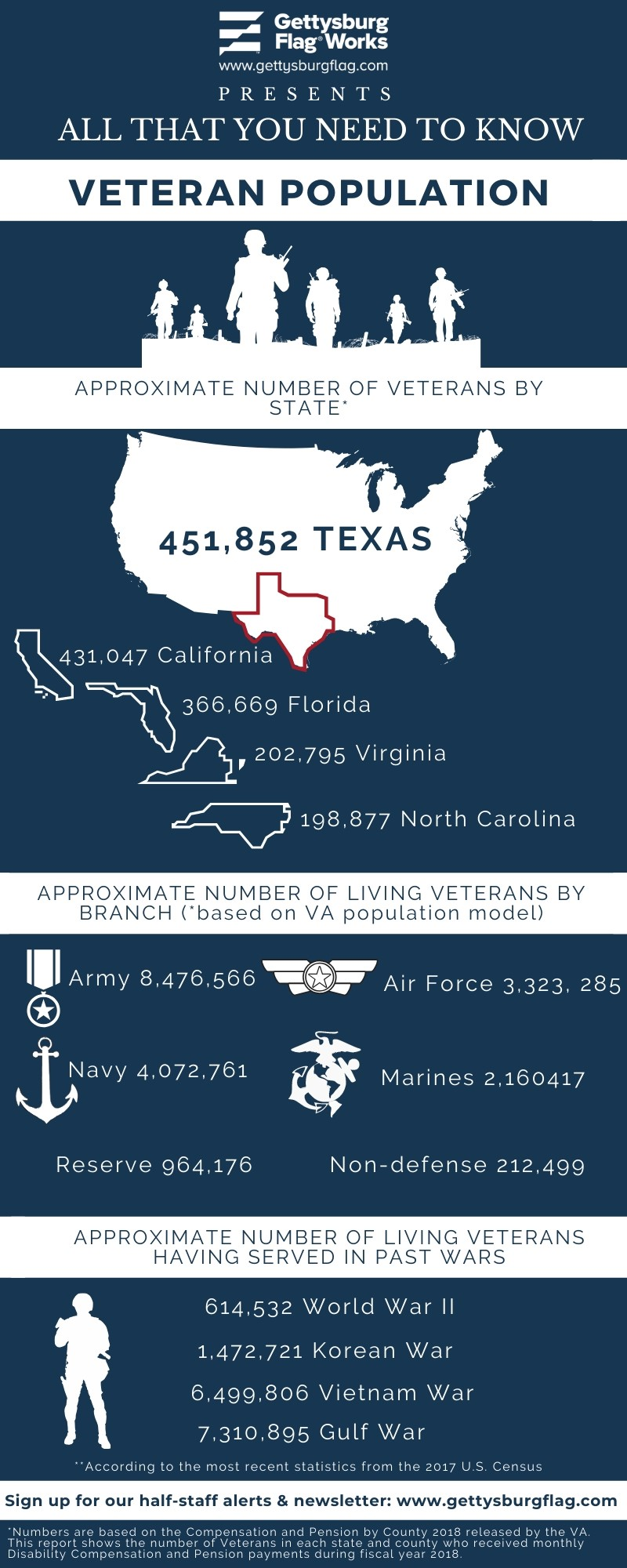 Infographic about Veterans