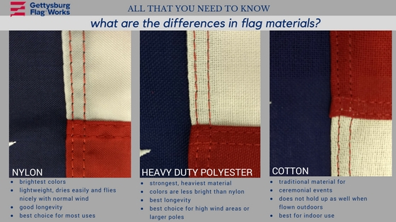 American Flag Materials