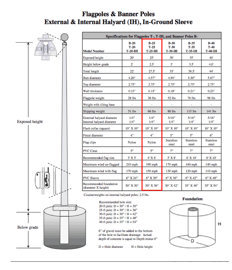 Fiberglass Flagpole Specifications
